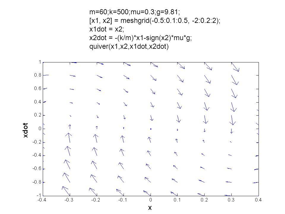 m=60;k=500;mu=0.3;g=9.81; [x1, x2] = meshgrid(-0.5:0.1:0.5, -2:0.2:2); x1dot = x2; x2dot = -(k/m)*x1-sign(x2)*mu*g;
